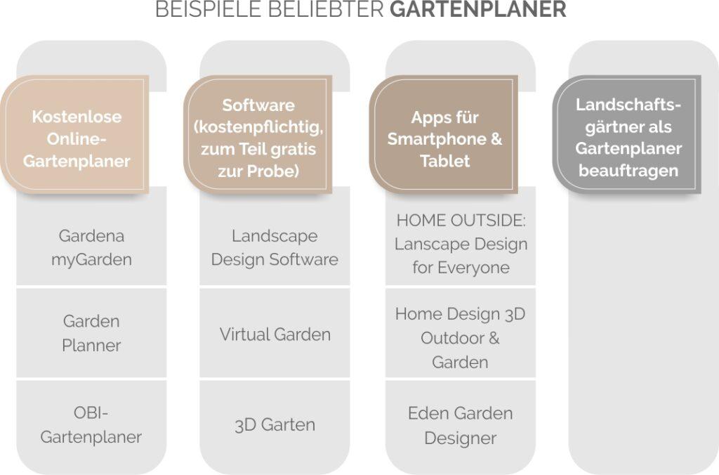 Gartenplaner Kostenlos In 3d Im Test Online Software App