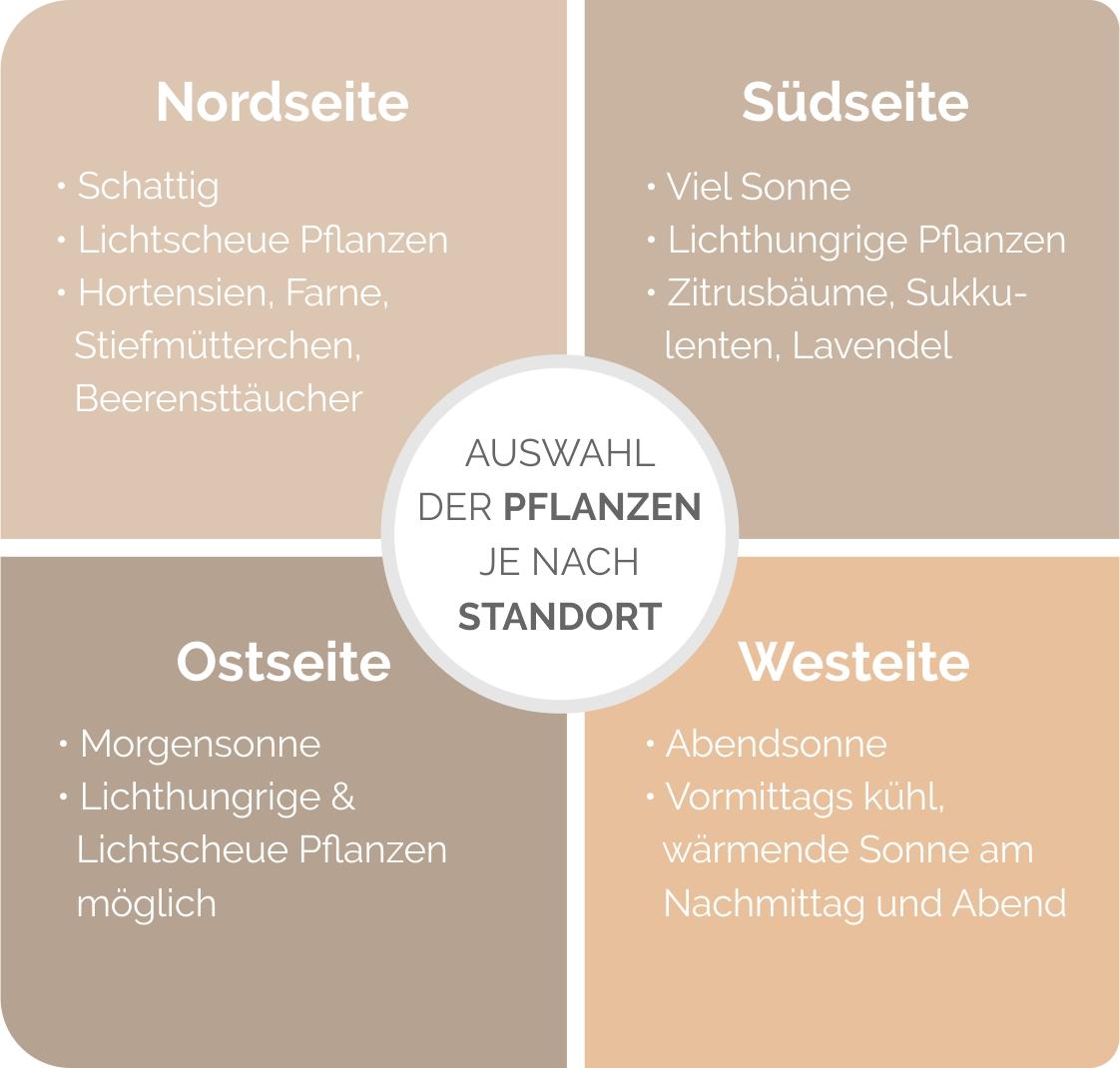 Auswahl der Pflanzen nach Standort
