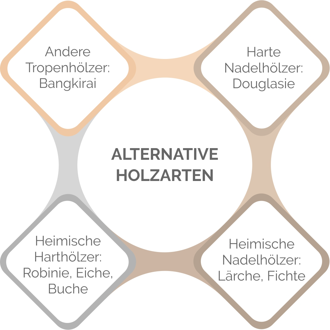 Alternative Holzarten zu Teakholz im Überblick