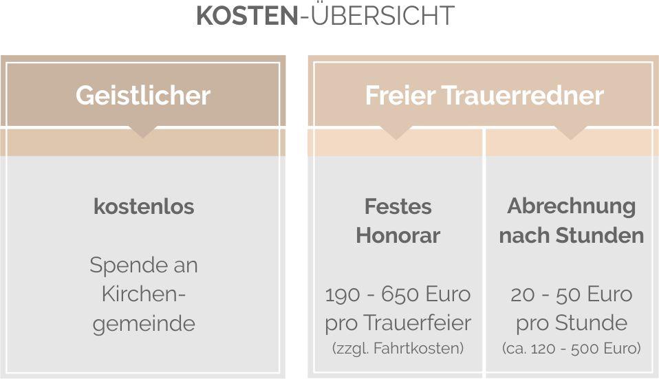 Kosten für einen Trauerredner - PuroVivo.de