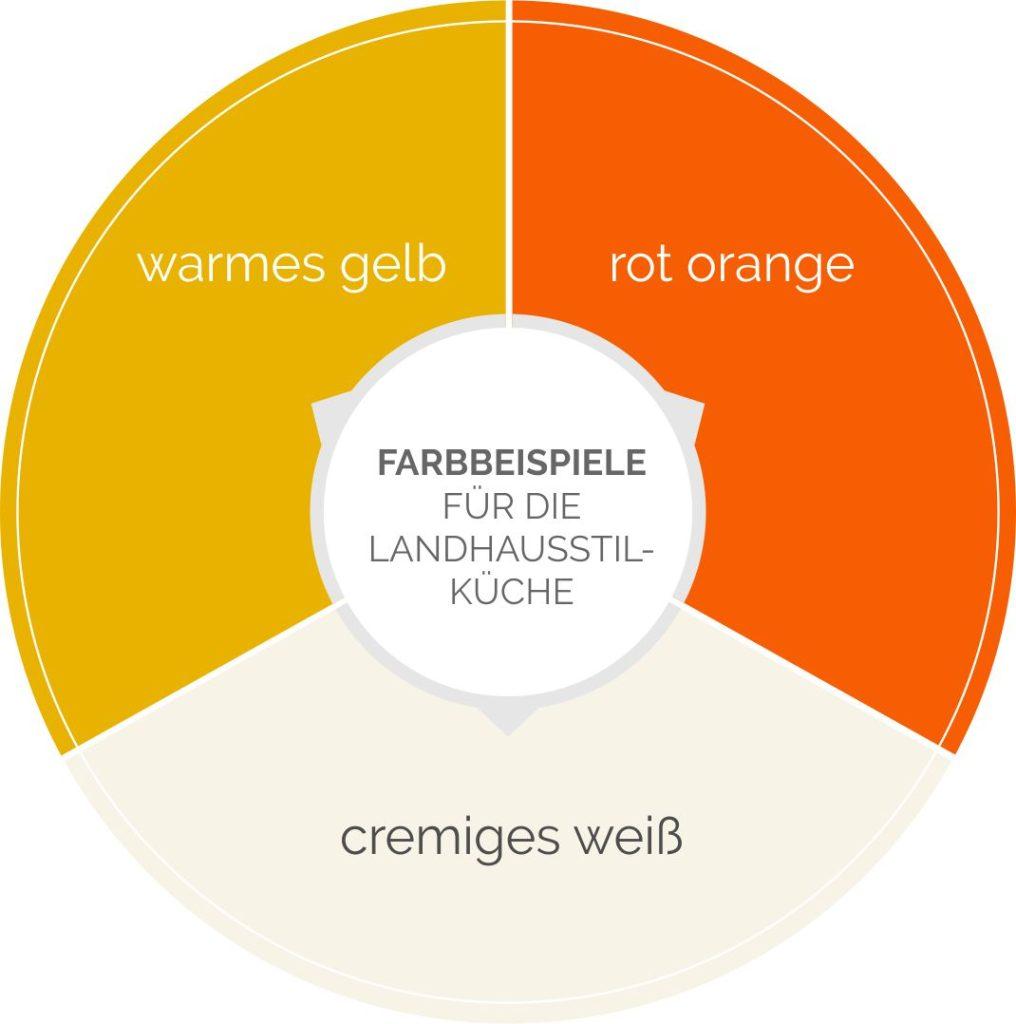 Farbbeispiele für die Landhausstil-Küche.