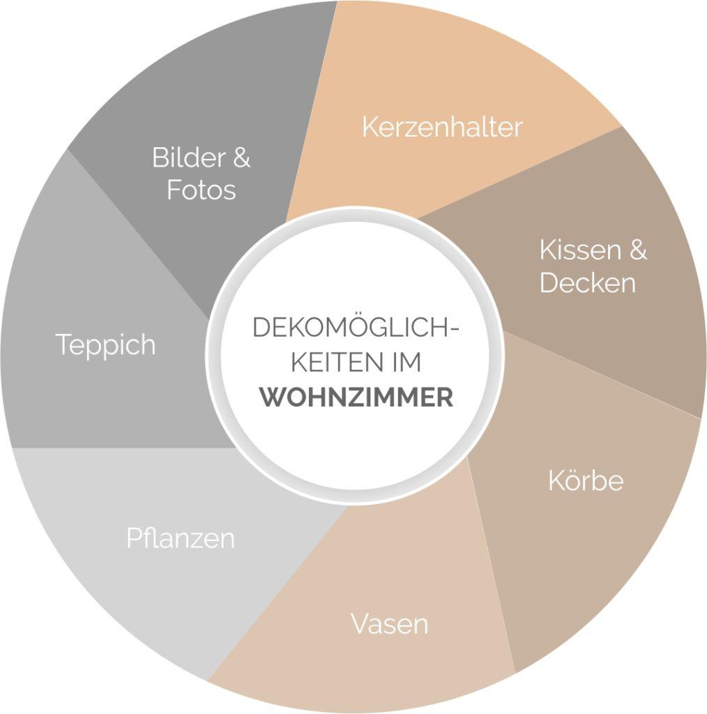 Deko-Möglichkeiten im Wohnzimmer im Überblick.