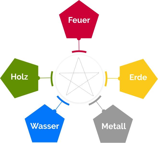 Kontrollzyklus im Feng Shui