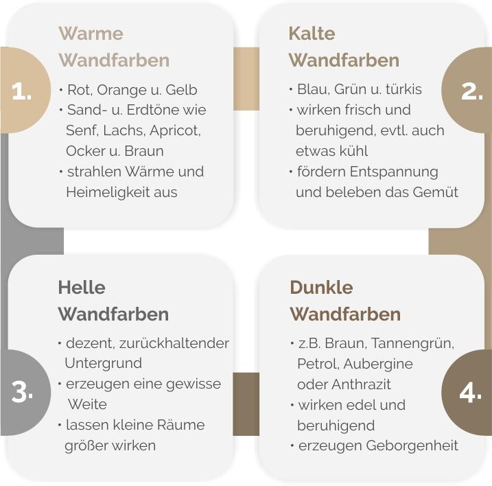 Warme und kalte bzw. helle und dunkle Wandfarben im Vergleich